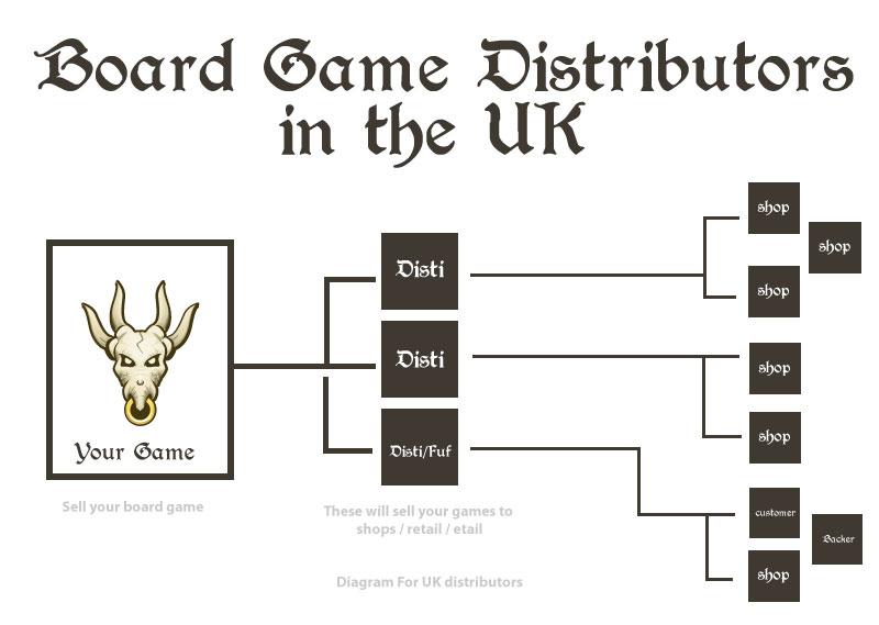 what board game distributors are in the UK