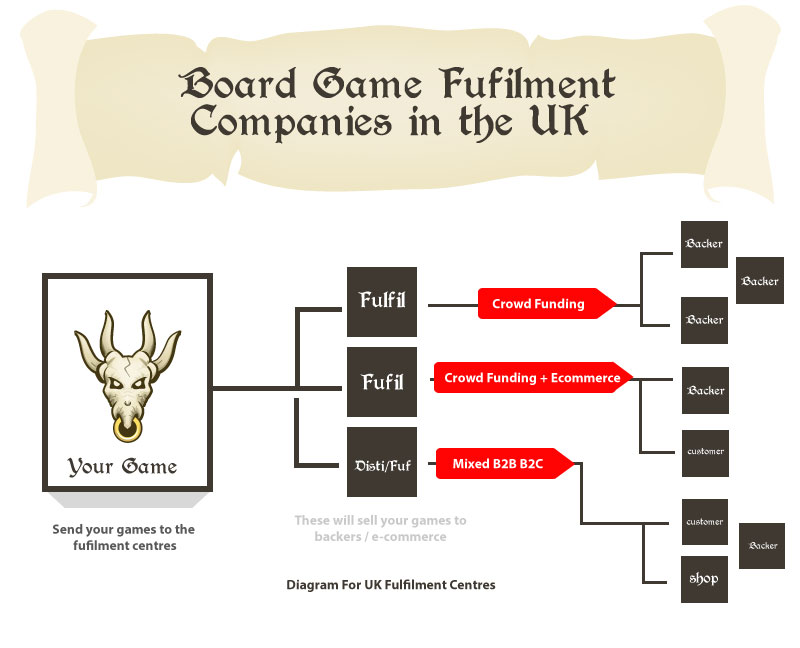 board game fulfilment companies diagram